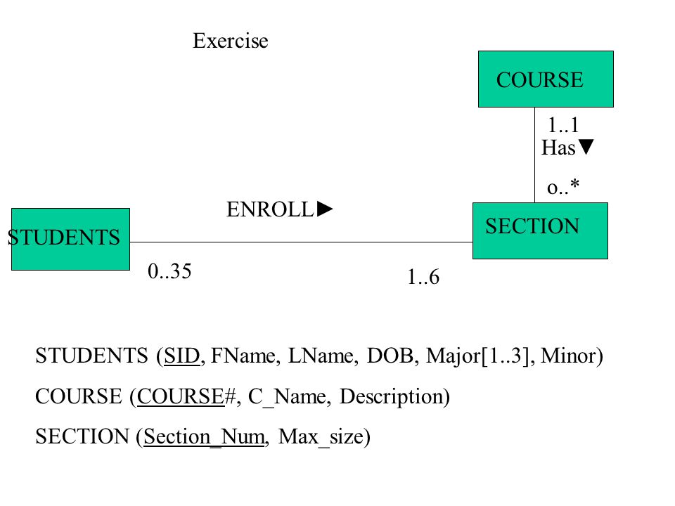Exercise COURSE. 1..1. Has▼ o..* ENROLL► SECTION. STUDENTS. 0..35. 1..6. STUDENTS (SID, FName, LName, DOB, Major[1..3], Minor)